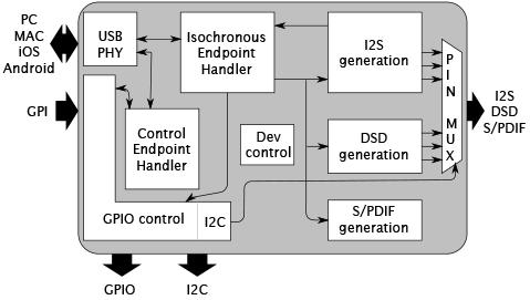 Hi-Res 2 block diagram