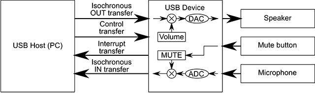Fundamentals of USB Audio