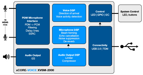XVSM-2000 functional block diagram