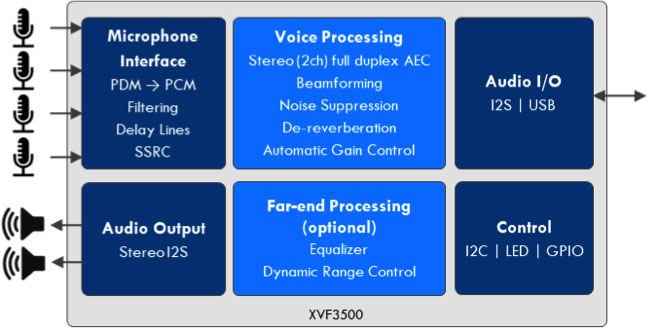 VocalFusion XVF3500 Processors