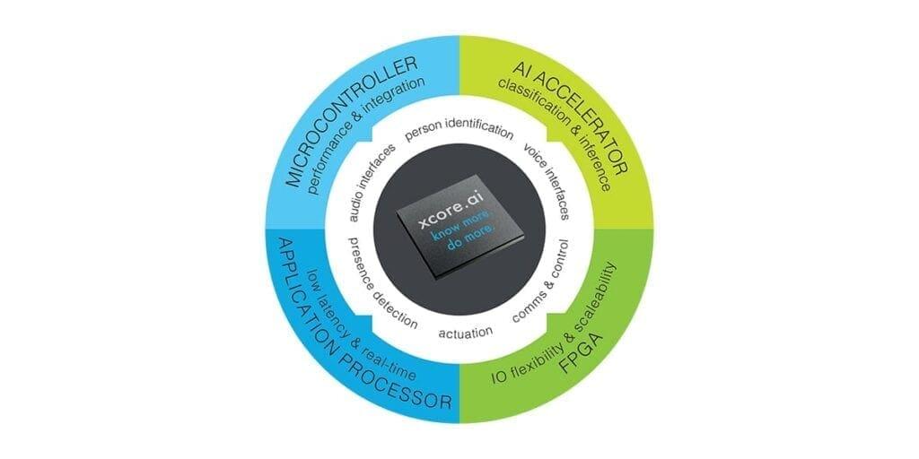 XMOS announces world's lowest cost, most flexible AI processor